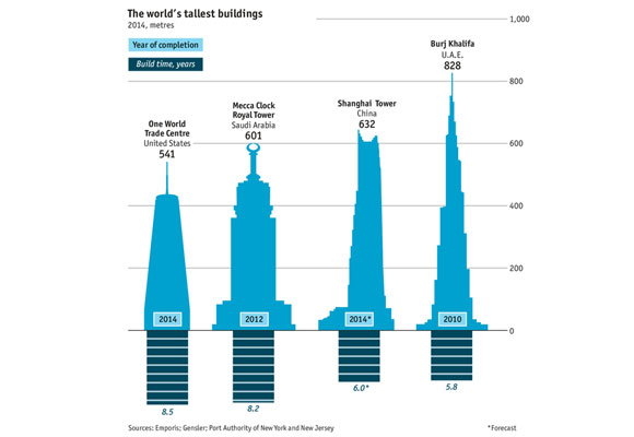 graficorascacielos2