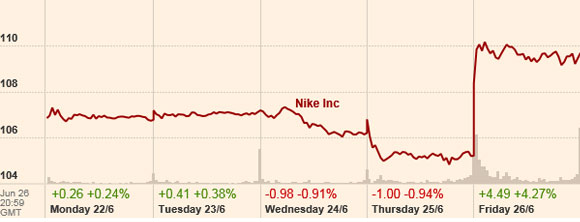 Resultados de Nike en la Bolsa de NYC
