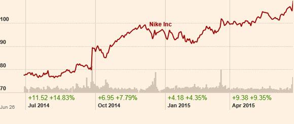 Aumento en las ventas de Nike durante este año