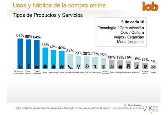 Usos y hábitos de compra online.