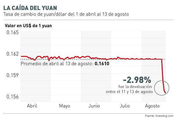 Descenso del Yuan