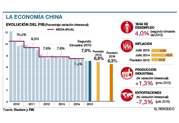 Gráficas economía china