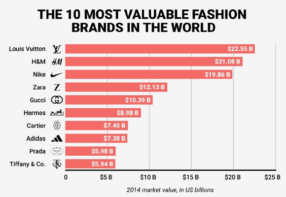 Estas son las 10 marcas más valoradas en el sector del lujo