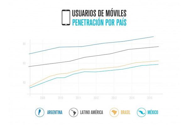 Usuarios de móviles, penetración por país