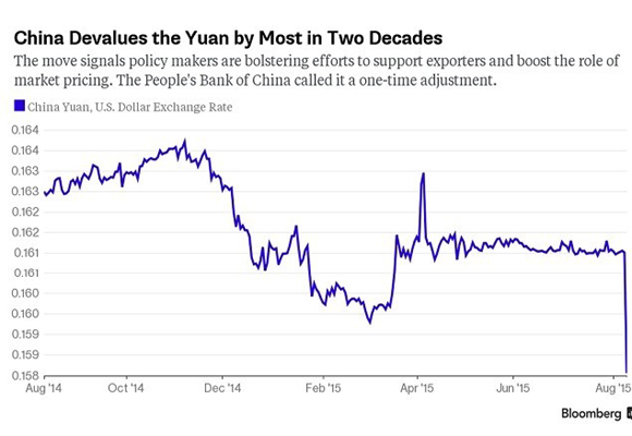 Gráfico que explica la devaluación del Yuan en China