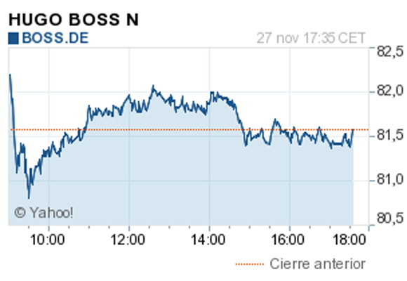 Gráfico de la evolución de Hugo Boss en Bolsa