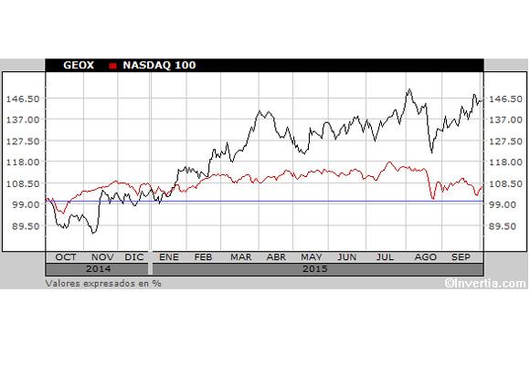 Gráfico histórico de la italiana Geox en Bolsa