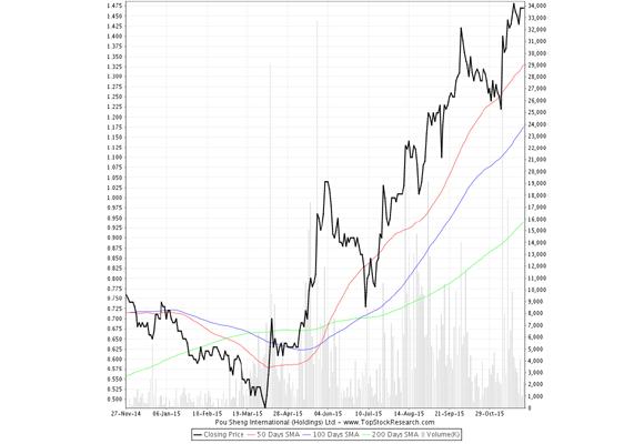 Grafica de crecimeinto del último año de Pou Sheng International (Holdings)