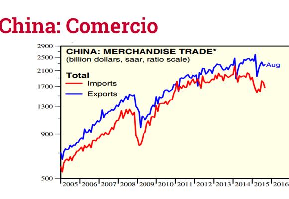 Gráfico que explica la evolución del comercio tradicional en China