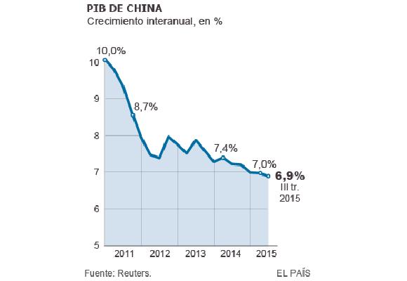 Descenso del PIB en China hasta el tercer trimestre de 2015