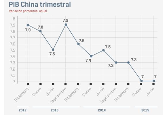 El PIB trimestral de China. Fuente: Bloomberg