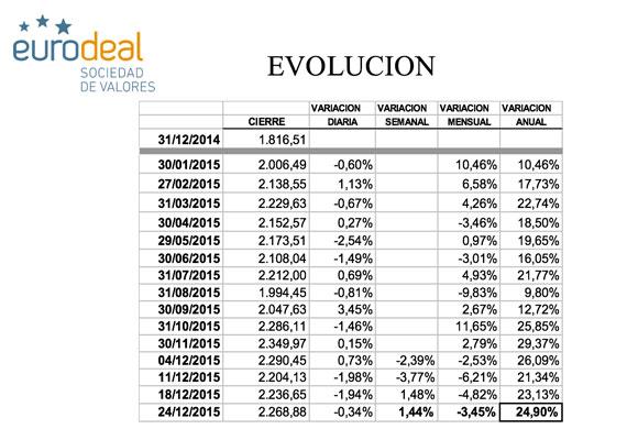 Evolución del índice Eurodeal-TheLuxonomist
