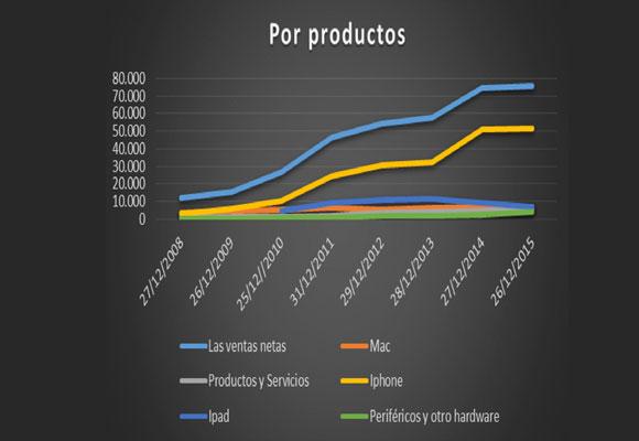 Resultados de Apple por productos