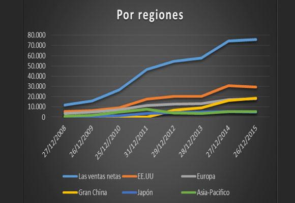 Resultados de Apple por regiones