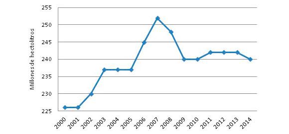 Gráfico 1: Consumo mundial de vino (2000-2014)