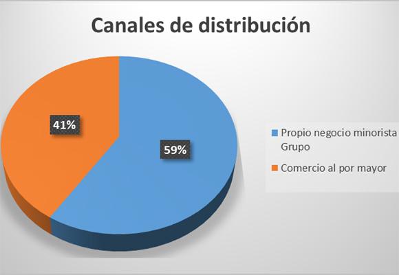 Gráfico por canales de distribución