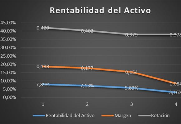 Gráfico del rentabilidad del activo de Boss