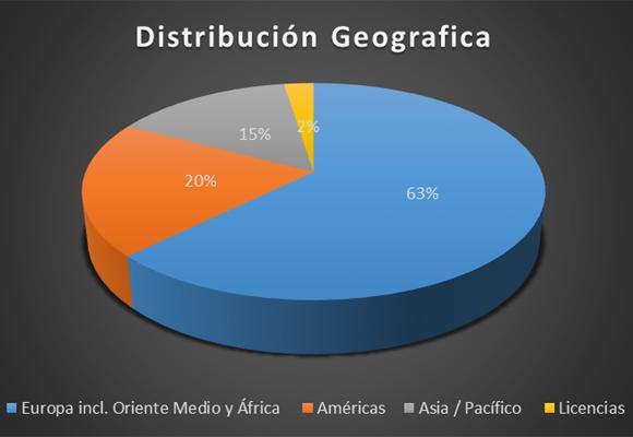 Gráfico de ventas por distribución geográfica