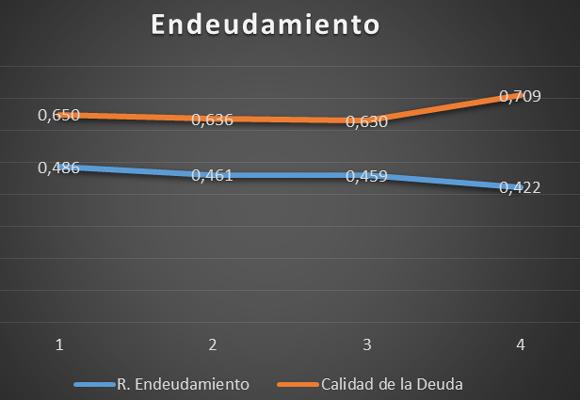 Gráfico de evolución de endeudamiento
