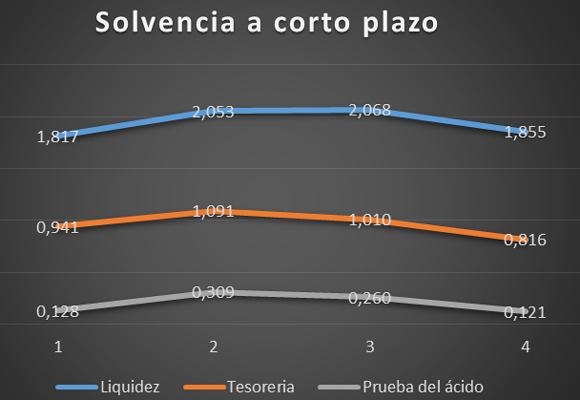 Gráfico de Hugo Boss y su solvencia a corto plazo