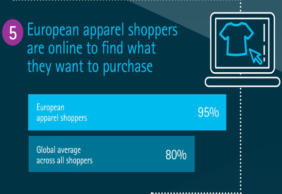 European shoppers_fuente Accenture