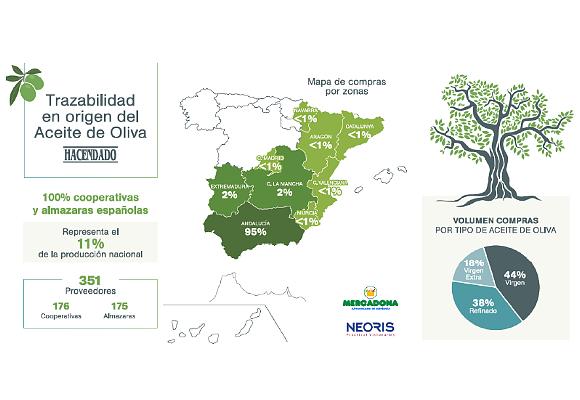 Trazabilidad en origen del aceite de oliva Hacendado de Mercadona