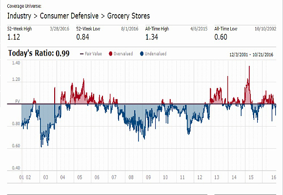 valuation_consumer-defensive_morningstar
