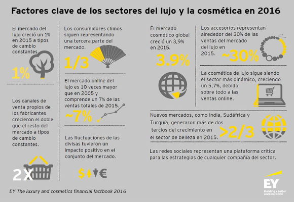 infografia-industria-de-lujo-cosmetica