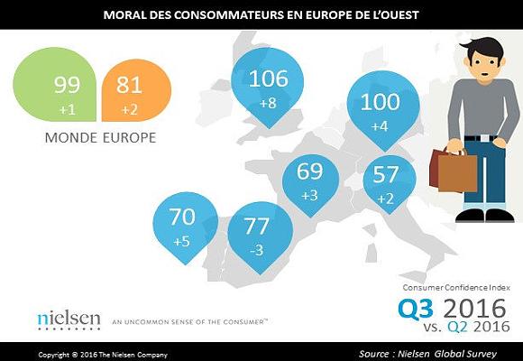 indice-consumidor-europeo-nielsen