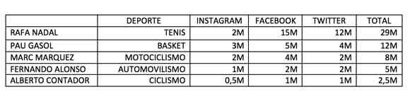 Deportistas españoles más seguidos