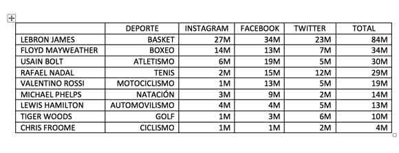 Los deportistas más seguidos (no futbolistas)
