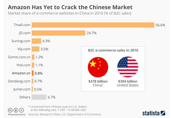En esta infografía* se puede observar la penetración de Tmall.com en China en comparación a las otras webs.