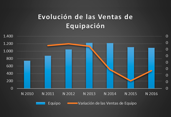 buy popular 39a17 24784 Mal resultado en el sector de Equipación deportiva (4,26% del total  facturado) ya que con unas ventas de   1.090 millones, han disminuido un  -1,36%, ...